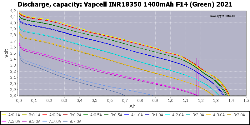 Vapcell%20INR18350%201400mAh%20F14%20(Green)%202021-Capacity