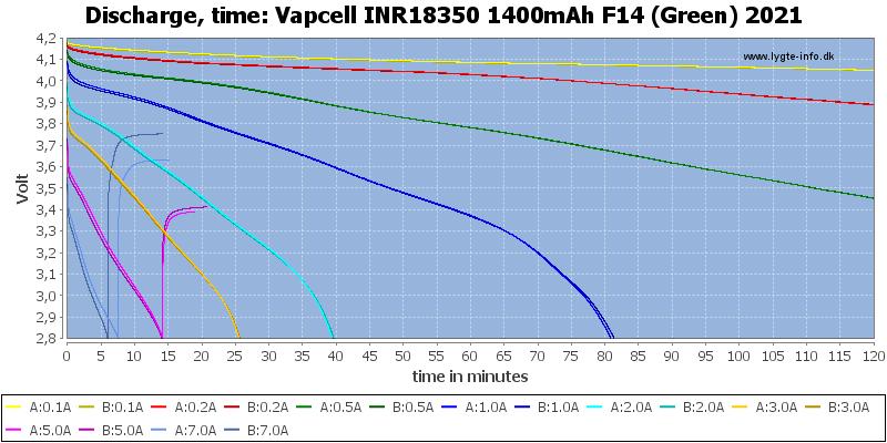 Vapcell%20INR18350%201400mAh%20F14%20(Green)%202021-CapacityTime