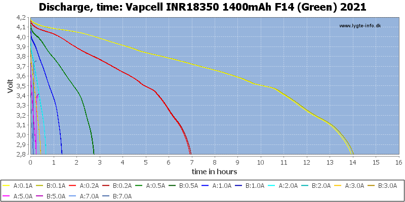 Vapcell%20INR18350%201400mAh%20F14%20(Green)%202021-CapacityTimeHours