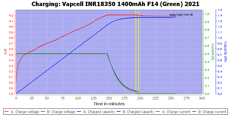 Vapcell%20INR18350%201400mAh%20F14%20(Green)%202021-Charge