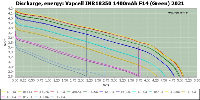 Vapcell%20INR18350%201400mAh%20F14%20(Green)%202021-Energy
