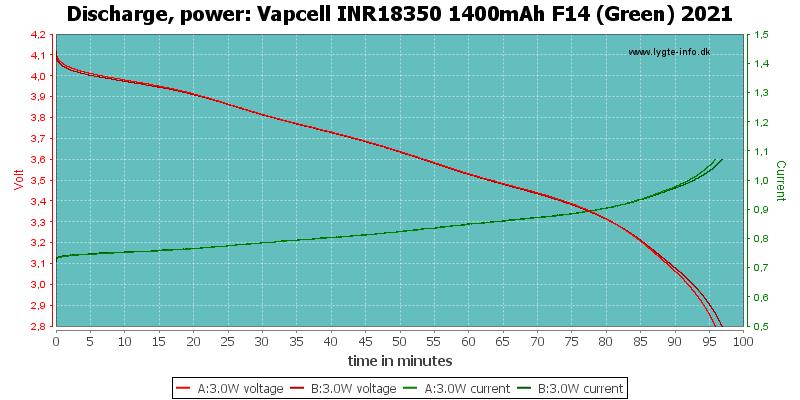 Vapcell%20INR18350%201400mAh%20F14%20(Green)%202021-PowerLoadTime