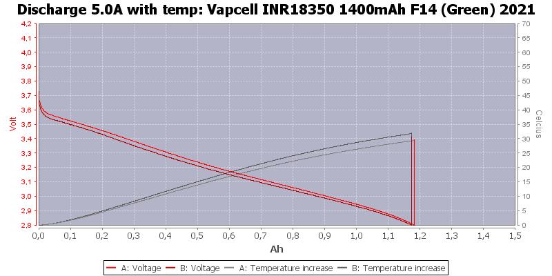 Vapcell%20INR18350%201400mAh%20F14%20(Green)%202021-Temp-5.0