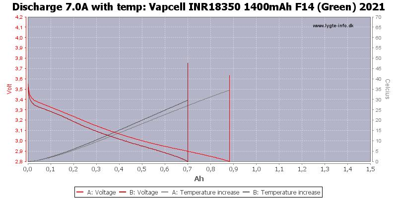 Vapcell%20INR18350%201400mAh%20F14%20(Green)%202021-Temp-7.0