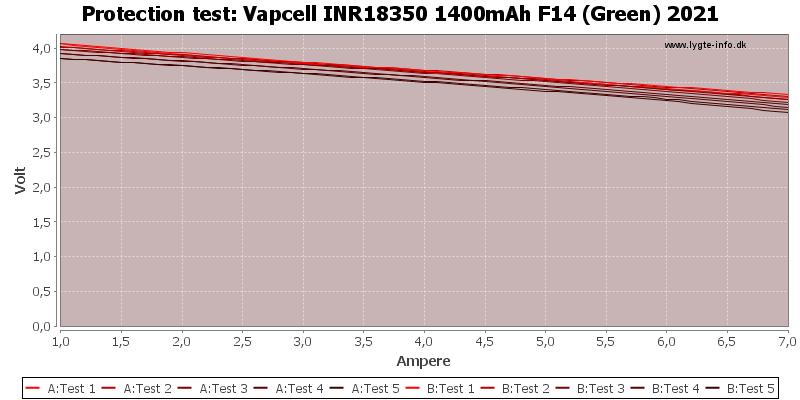 Vapcell%20INR18350%201400mAh%20F14%20(Green)%202021-TripCurrent