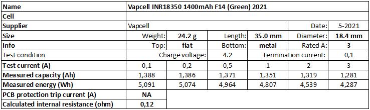 Vapcell%20INR18350%201400mAh%20F14%20(Green)%202021-info