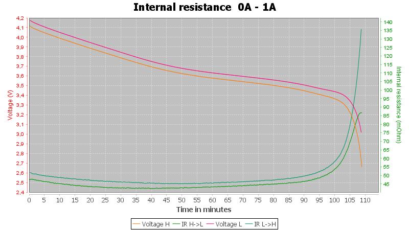 Vapcell%20INR18350%20850mAh%20%28Red%29%202019-Pulse-1A-10-10-2.5V-IR