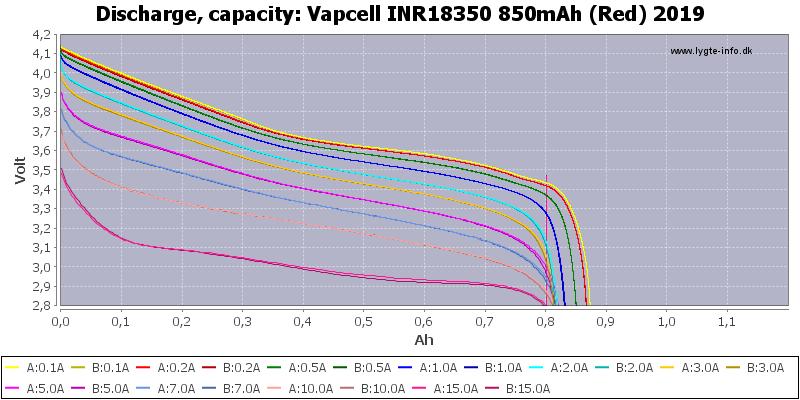 Vapcell%20INR18350%20850mAh%20(Red)%202019-Capacity