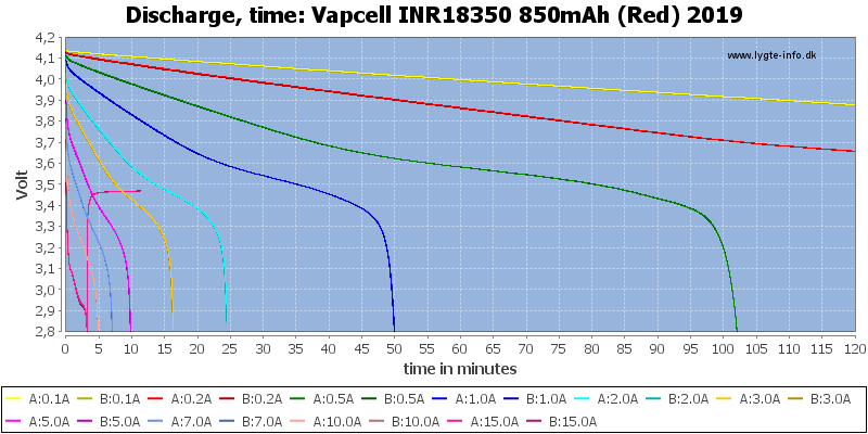 Vapcell%20INR18350%20850mAh%20(Red)%202019-CapacityTime