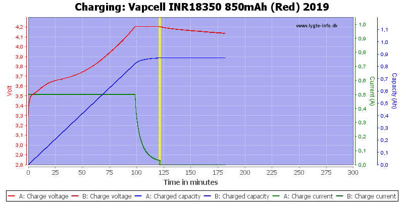 Vapcell%20INR18350%20850mAh%20(Red)%202019-Charge
