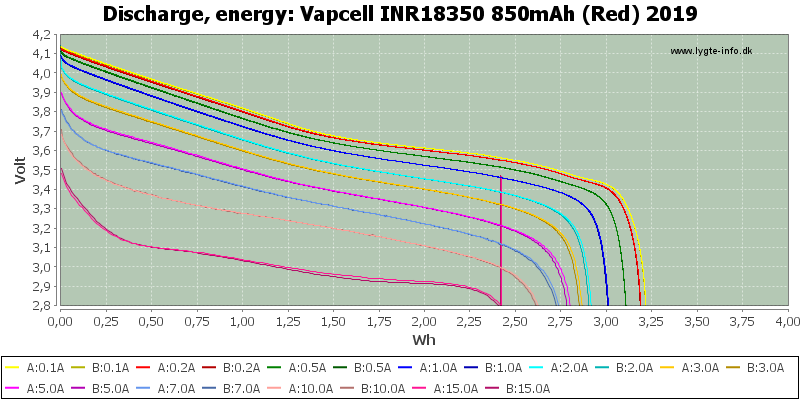 Vapcell%20INR18350%20850mAh%20(Red)%202019-Energy