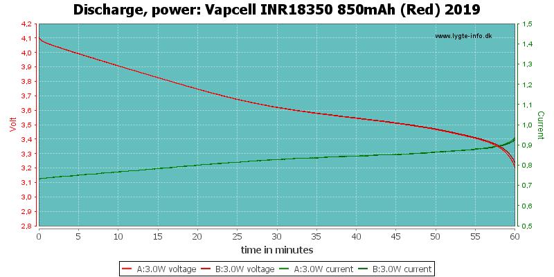 Vapcell%20INR18350%20850mAh%20(Red)%202019-PowerLoadTime