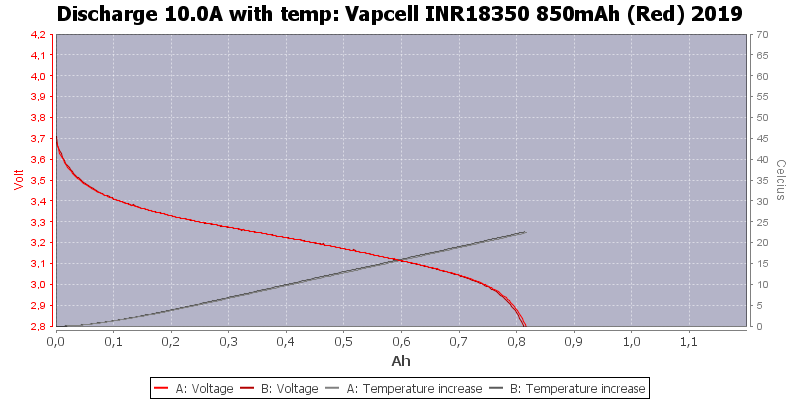 Vapcell%20INR18350%20850mAh%20(Red)%202019-Temp-10.0