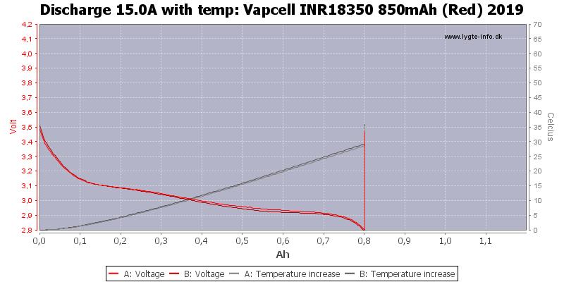Vapcell%20INR18350%20850mAh%20(Red)%202019-Temp-15.0