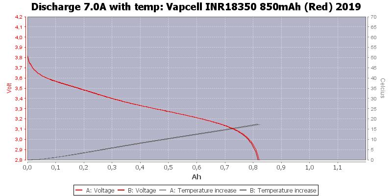 Vapcell%20INR18350%20850mAh%20(Red)%202019-Temp-7.0