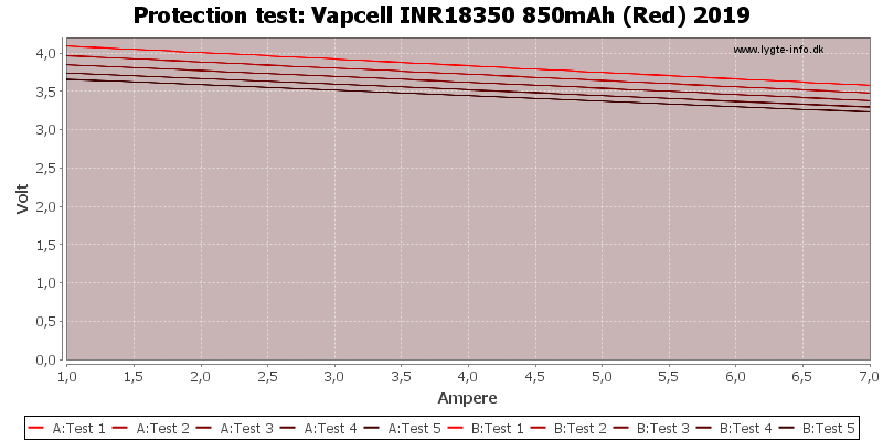Vapcell%20INR18350%20850mAh%20(Red)%202019-TripCurrent