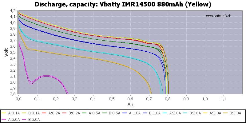 Vbatty%20IMR14500%20880mAh%20(Yellow)-Capacity