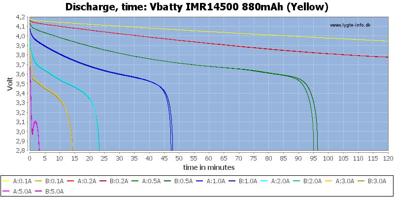 Vbatty%20IMR14500%20880mAh%20(Yellow)-CapacityTime
