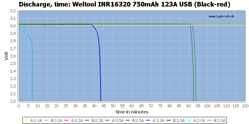 Weltool%20INR16320%20750mAh%20123A%20USB%20(Black-red)-CapacityTime