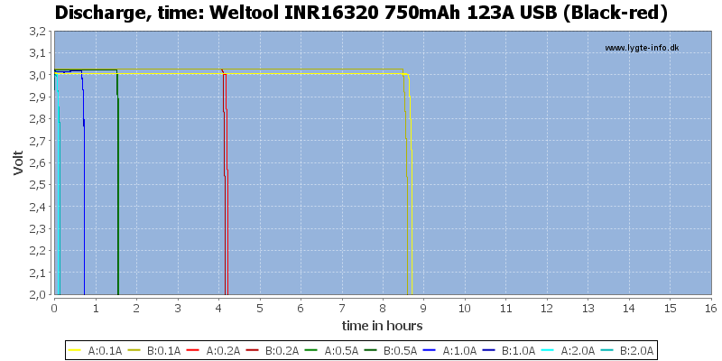 Weltool%20INR16320%20750mAh%20123A%20USB%20(Black-red)-CapacityTimeHours