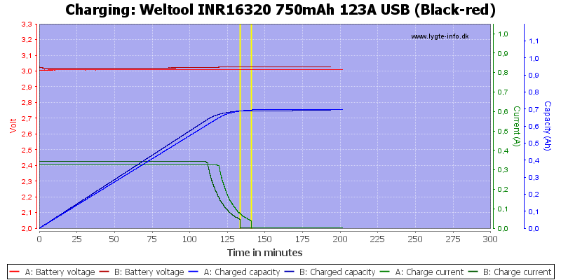 Weltool%20INR16320%20750mAh%20123A%20USB%20(Black-red)-Charge