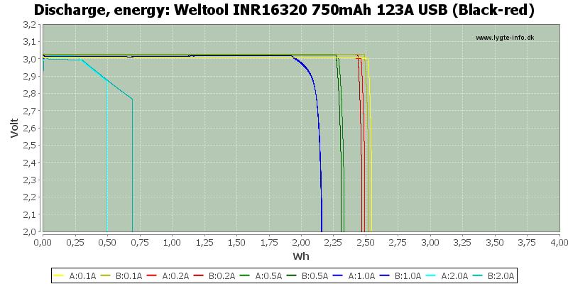 Weltool%20INR16320%20750mAh%20123A%20USB%20(Black-red)-Energy