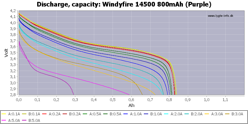 Windyfire%2014500%20800mAh%20(Purple)-Capacity