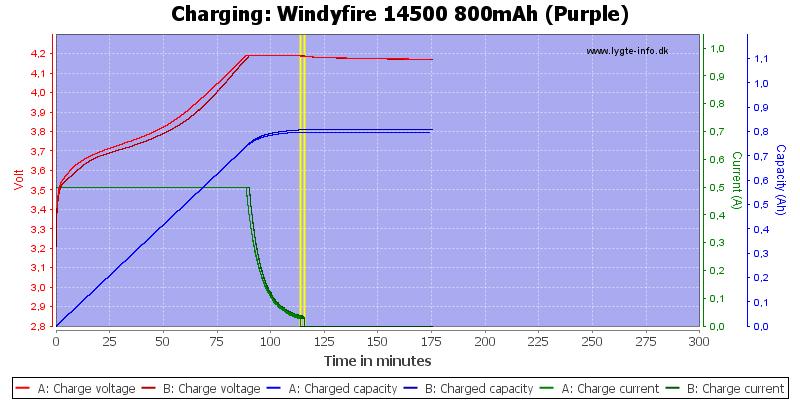 Windyfire%2014500%20800mAh%20(Purple)-Charge