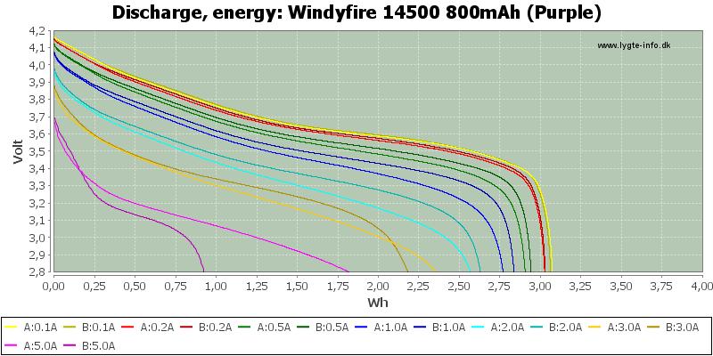 Windyfire%2014500%20800mAh%20(Purple)-Energy