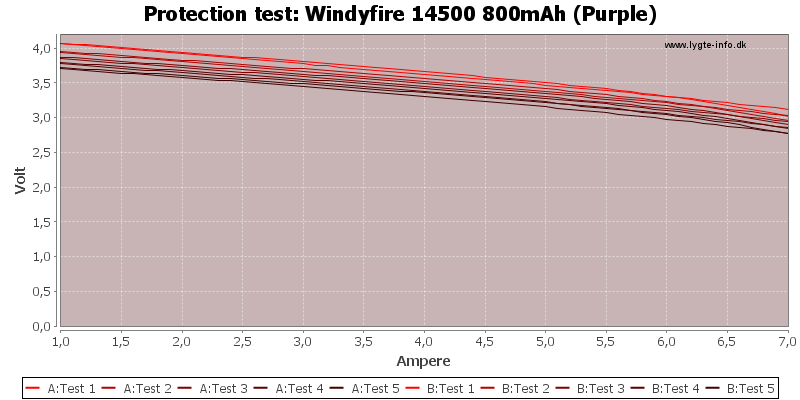 Windyfire%2014500%20800mAh%20(Purple)-TripCurrent
