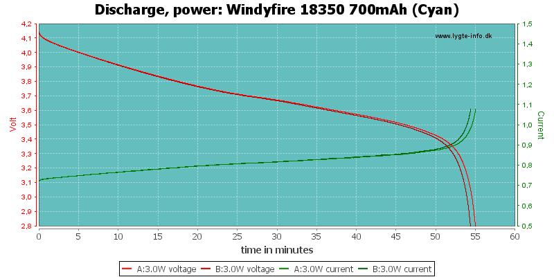 Windyfire%2018350%20700mAh%20(Cyan)-PowerLoadTime