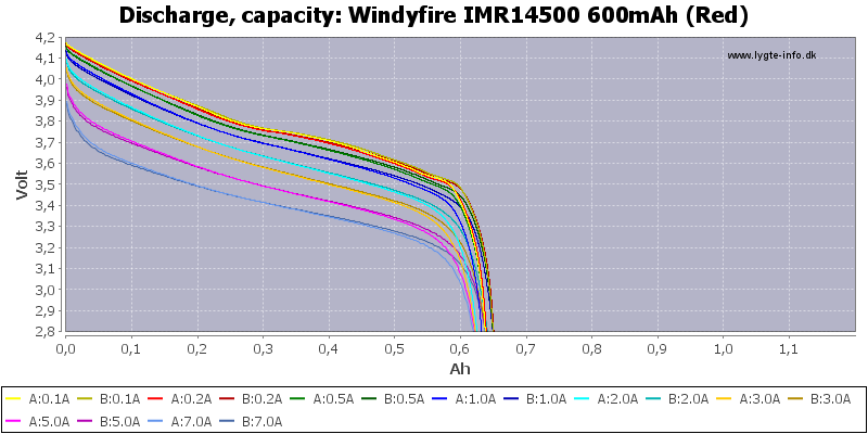 Windyfire%20IMR14500%20600mAh%20(Red)-Capacity