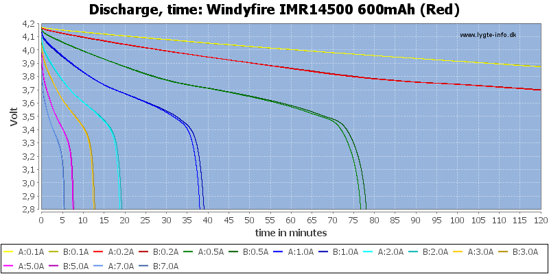 Windyfire%20IMR14500%20600mAh%20(Red)-CapacityTime