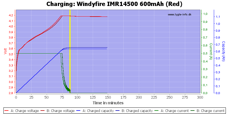 Windyfire%20IMR14500%20600mAh%20(Red)-Charge