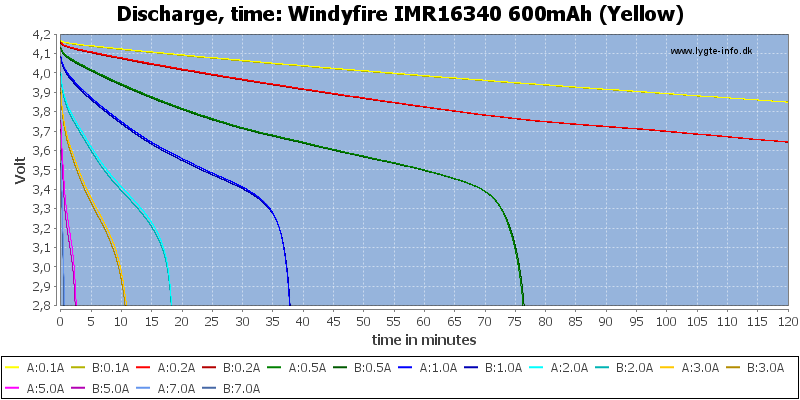 Windyfire%20IMR16340%20600mAh%20(Yellow)-CapacityTime