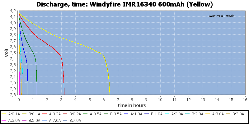 Windyfire%20IMR16340%20600mAh%20(Yellow)-CapacityTimeHours