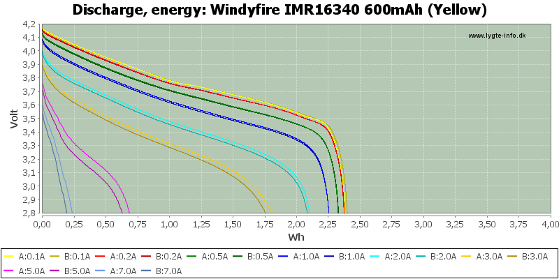 Windyfire%20IMR16340%20600mAh%20(Yellow)-Energy