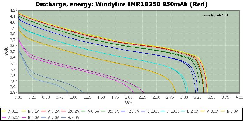 Windyfire%20IMR18350%20850mAh%20(Red)-Energy