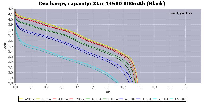 Xtar%2014500%20800mAh%20(Black)-Capacity