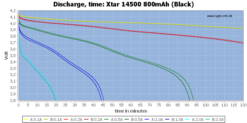 Xtar%2014500%20800mAh%20(Black)-CapacityTime