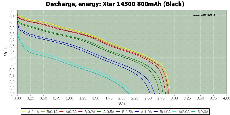 Xtar%2014500%20800mAh%20(Black)-Energy