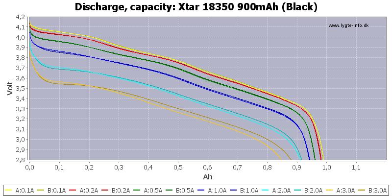 Xtar%2018350%20900mAh%20(Black)-Capacity