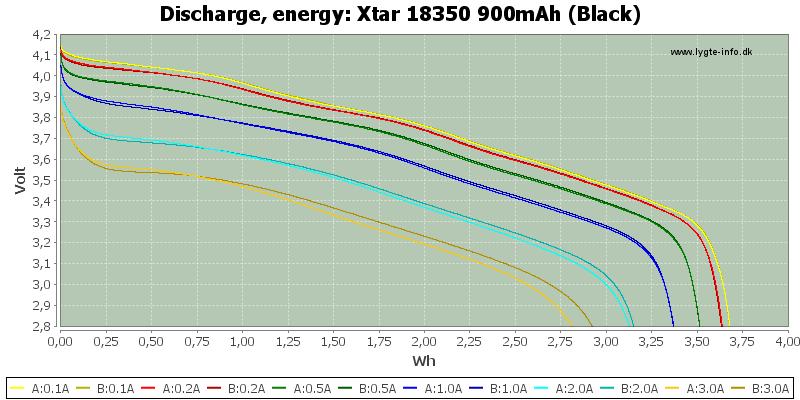 Xtar%2018350%20900mAh%20(Black)-Energy