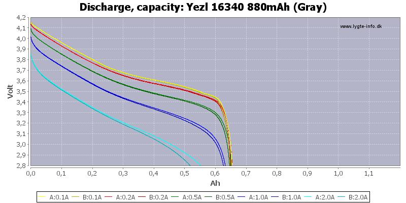 Yezl%2016340%20880mAh%20(Gray)-Capacity