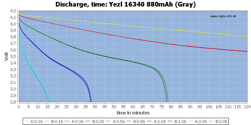 Yezl%2016340%20880mAh%20(Gray)-CapacityTime