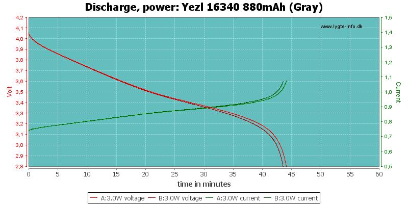 Yezl%2016340%20880mAh%20(Gray)-PowerLoadTime