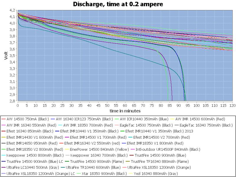 CapacityTime-0.2