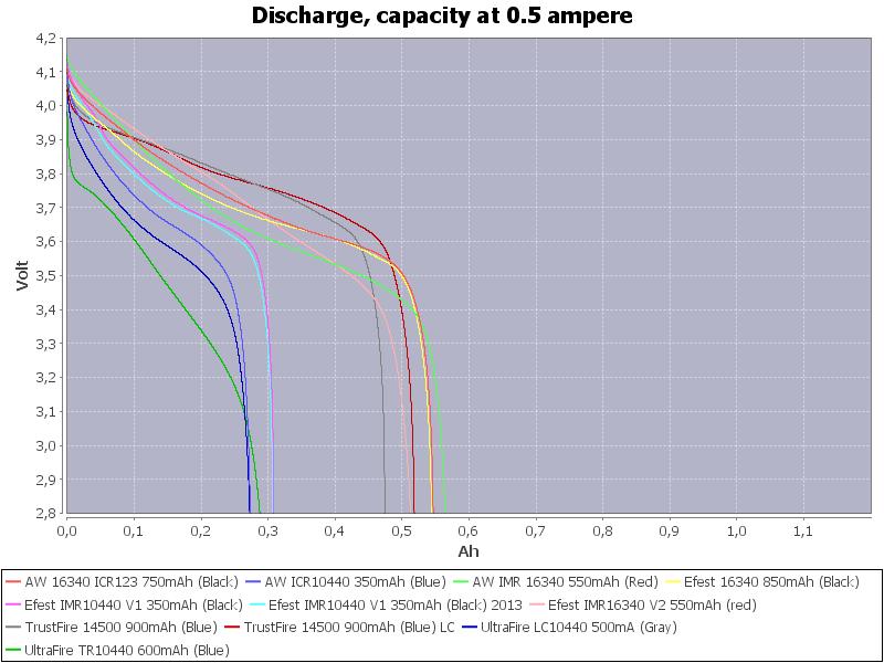 LowCapacity-0.5