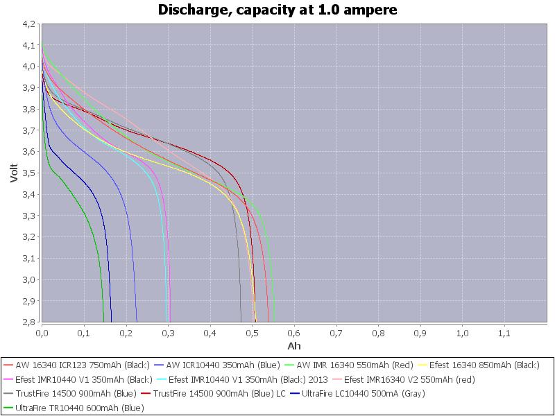 LowCapacity-1.0