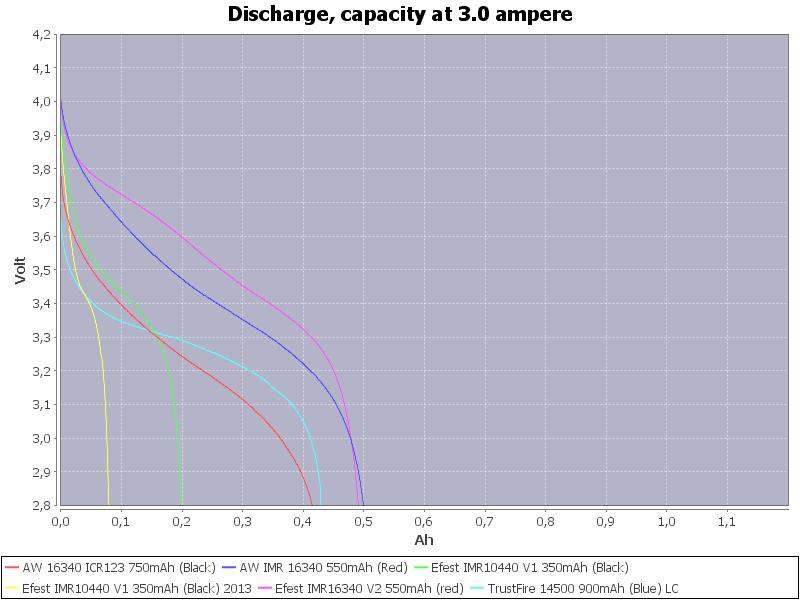 LowCapacity-3.0